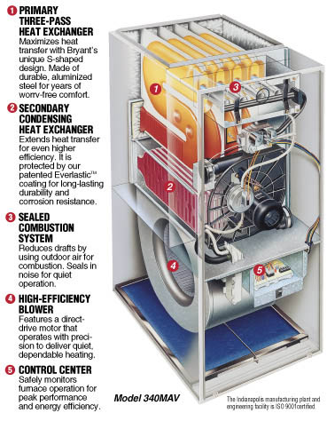 Bryant heating cooling systems autos weblog for How to choose a gas furnace